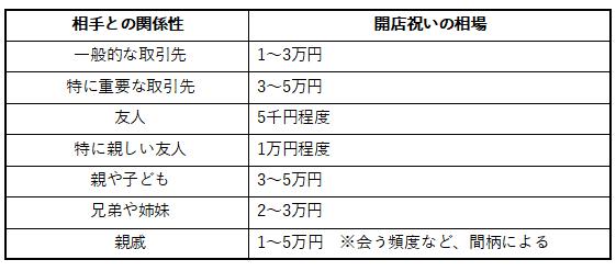 相手との関係性によって相場は変わる!平均値は3万円