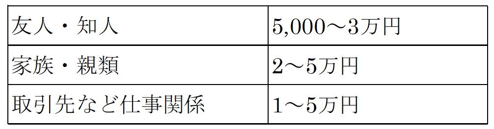 オープン祝いの相場リスト