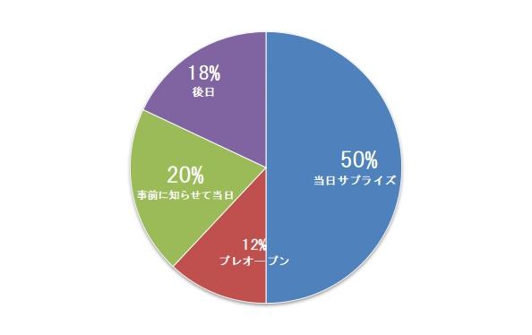 パチンコグラフ