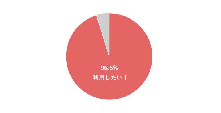 オフィスギフトグラフ