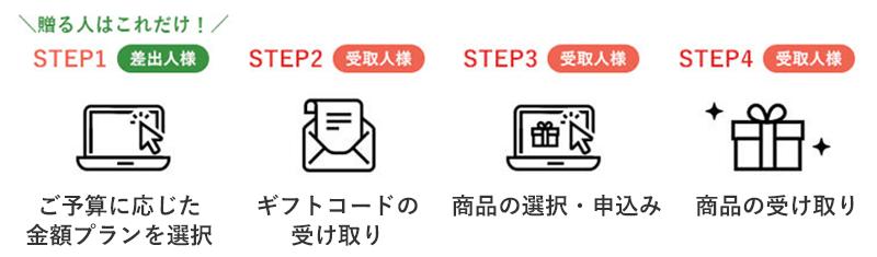 Webカタログギフトご利用の流れ